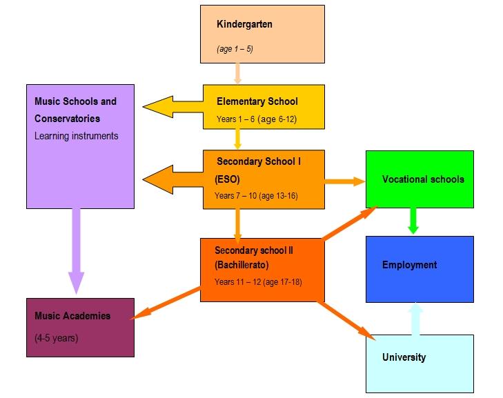 elementary school structure